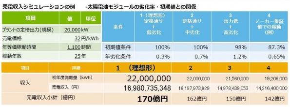 太陽光発電事業の新しい保険スキーム 保険会社が製品の品質をチェック