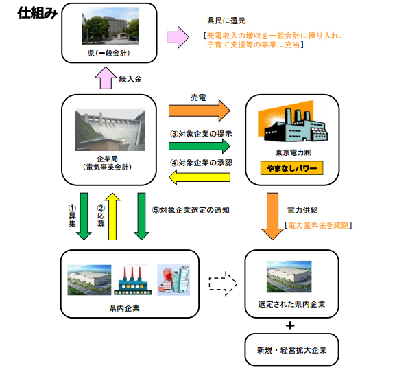 山梨県と東京電力の電力ブランド「やまなしパワー」誕生 売上は子育て支援に