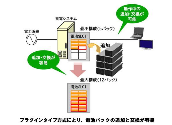 日立グループ、新しい蓄電システムを販売開始 容量3.1kWhで120万円