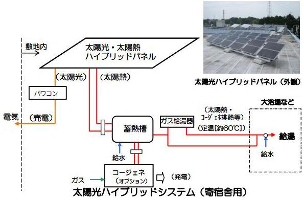 先進的な「住宅向け太陽熱利用システム」 2件に補助金