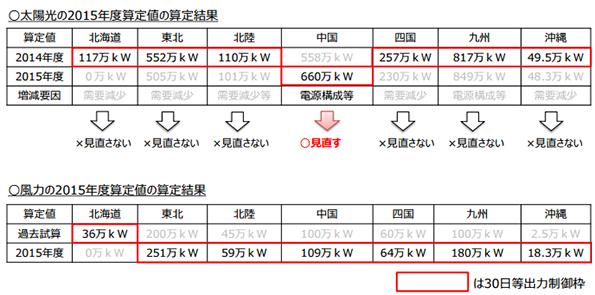 中国電力の太陽光発電、東北・九州電力の風力発電 接続可能量が大幅増