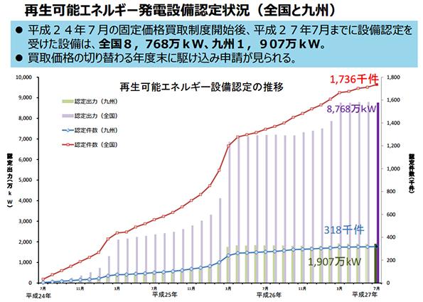 九州のメガソーラー、順調に稼働し758カ所(158万kW)に 設備認定は微減