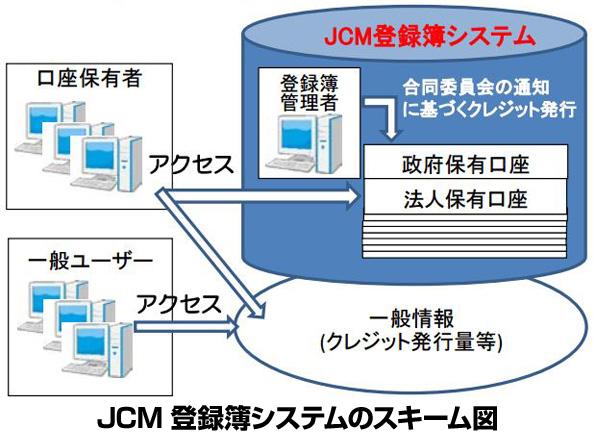 JCM国内制度、運用スタート 企業などがJCMクレジットを保有できるしくみ