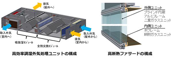 ビルの外気処理システム&高断熱外皮で60%以上省エネ 竹中工務店の新技術