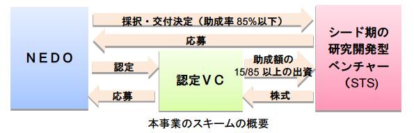 日本にも「メガベンチャー」を! NEDO、VCと連携する新技術開発に補助金