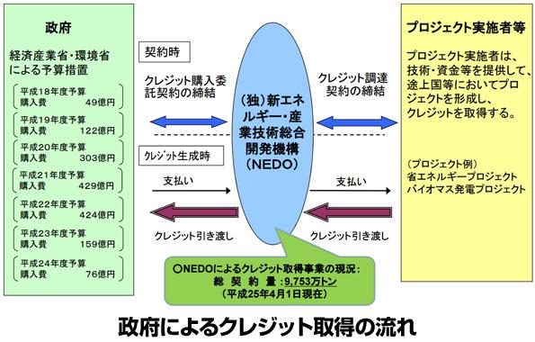 京都議定書の第1目標達成 省エネ足りず、排出権購入費用は約1600億円に