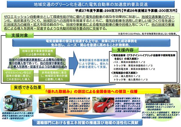国交省の地域交通グリーン化補助金、EVタクシー1台でも申請可能に
