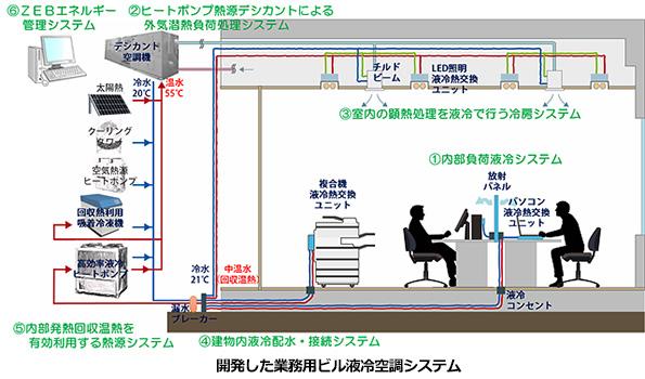 冷房と矛盾するパソコンなどの「機器発熱」、うまく回収するビル省エネシステム