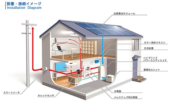 太陽光発電パネル・蓄電池を制御できるパワコン NEDOがカナダで実証スタート