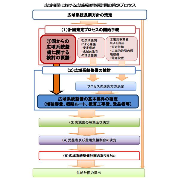 東北・東京間に必要な新たな送電ルート 敷設方法と実施者公募へ