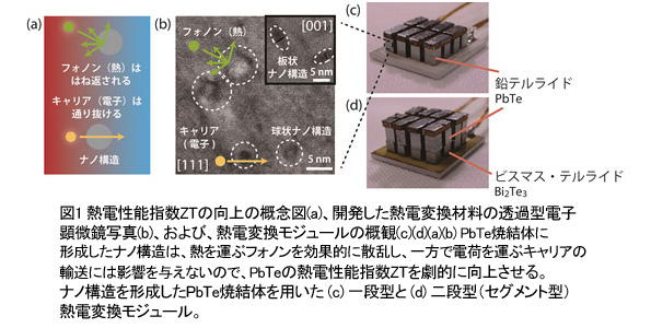 産総研、変換効率11%の熱電変換モジュールを開発 ZT=1.0の壁を突破