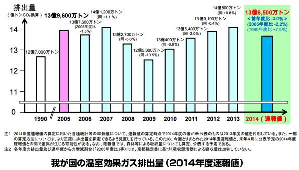 2014年度、日本の温室効果ガスの排出量3.0%減少 事業者部門も大きく貢献