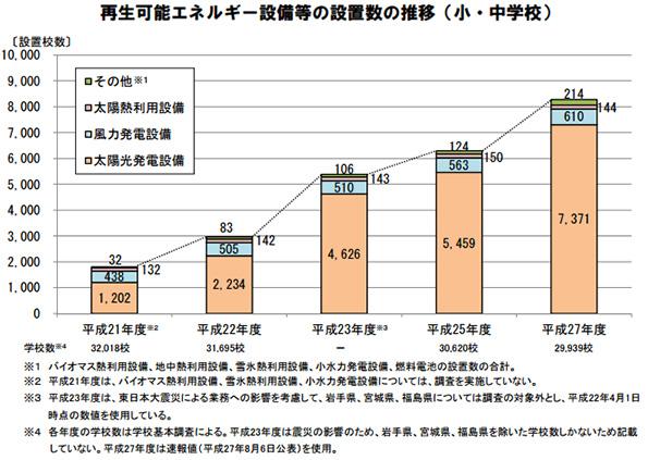 公立小中学校の太陽光発電設置率は24.6% 政府、再エネ設備の調査データ公表