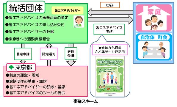 東京都「家庭の省エネアドバイザー制度」 一般家庭へ直接訪問する企業を募集