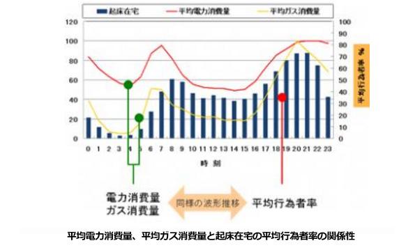 電力データがなくても、家庭のエネルギー消費量を推定できる新手法「REEDA」