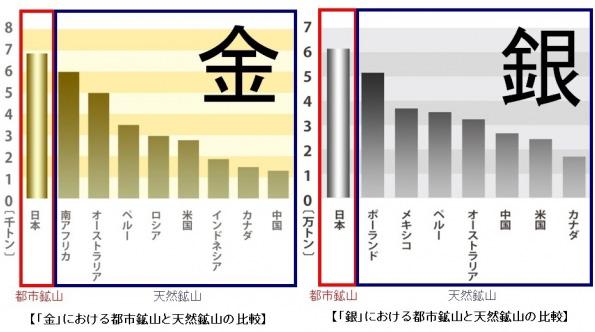 「銀」は全世界の天然鉱山の22% 日本の「都市鉱山」たるパソコンの無料回収
