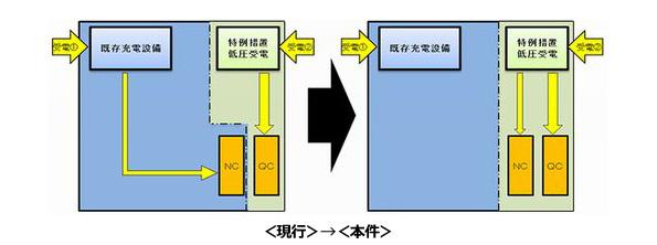 EV用充電器が規制緩和 急速充電器用の受電設備で普通充電器へ給電可能に
