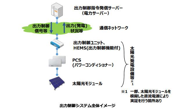 東京電力など、8つの太陽光発電所を細かく出力制御する実証試験をスタート