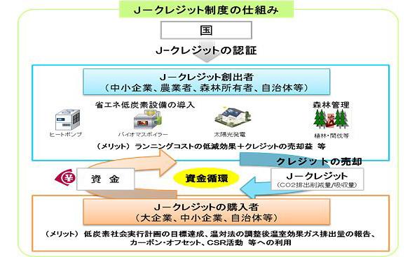 公共温泉施設へのバイオマス燃料導入など9件、J-クレジット制度に登録