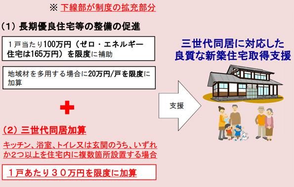 めざせ出生率1.8! 国交省、高性能な木造「3世代住宅」に補助金