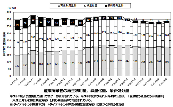 日本の産業廃棄物、2013年度は1.5%増える 最終処分量は約11%減