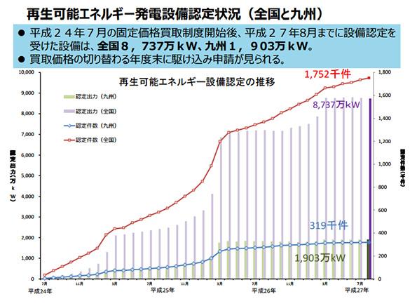 九州の再生可能エネルギー発電設備、認定設備の稼働率が25%に