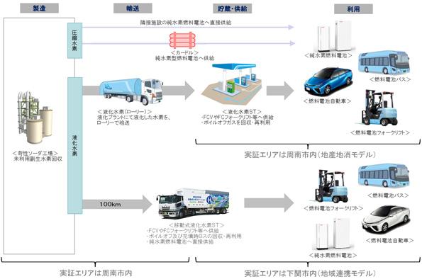 山口県周南市、燃料電池車のカーシェアを開始 コンビナートの副生水素を供給