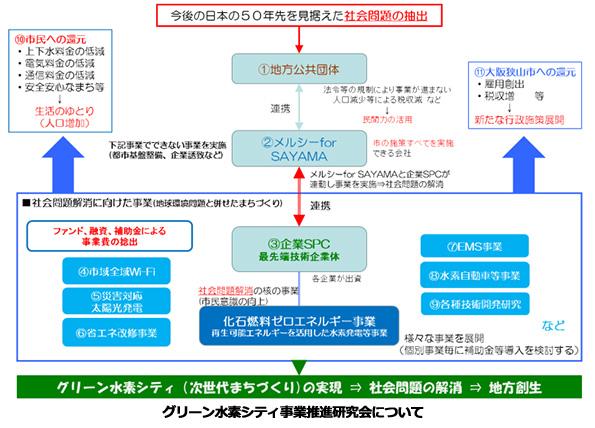 大阪狭山市、「水素シティ」を目指すと表明 シナネンや清水建設など参画