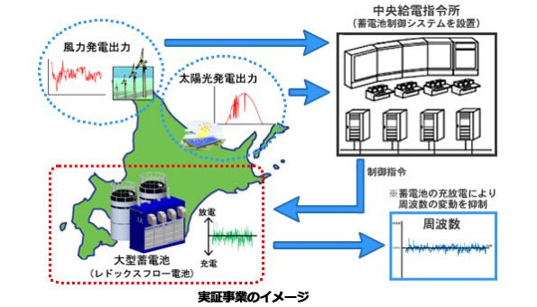 北海道の大型蓄電システム、実証稼働開始 火力発電の代わりに電気を調整