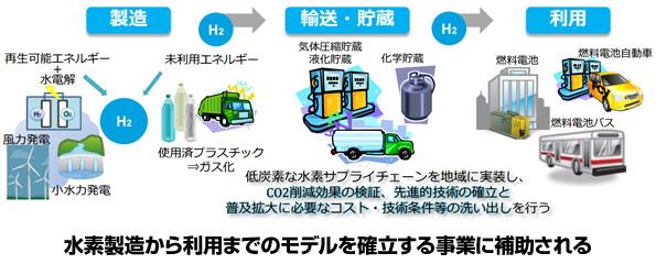 鳥取県も「再エネ」×「水素」の実証実験へ 環境省の補助事業で実施しやすく