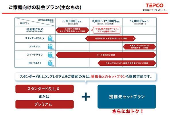 東京電力、新しい電気料金を発表 2年間で4万円安くなるプランなど用意