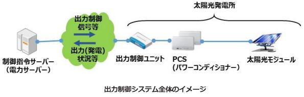関西電力、太陽光発電のこまめな出力制御の実験をスタート 早稲田大学が協力