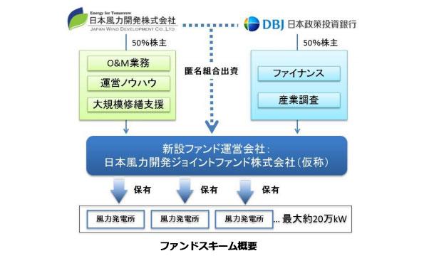 DBJ、風力発電ファンドを設立 発電事業者側は早期資金回収して更なる事業へ