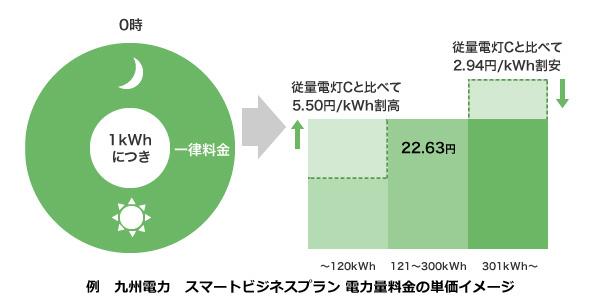 電力会社4社も続けて新・電力料金を発表 北海道電力は「融雪用」電力など設定