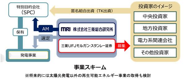 三菱総研など、開発が停滞したメガソーラーを取得し再建するファンド設立