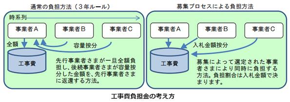 東北電力、福島県で系統連系の入札開始 新ルール適用で単価が安く