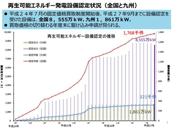 太陽光発電の設備認定量、九州でも2015年9月に42万kW減る