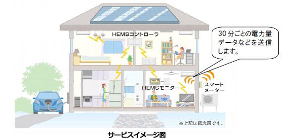 北海道電力、Bルート(スマートメーター⇔HEMS間)のサービス利用受付開始