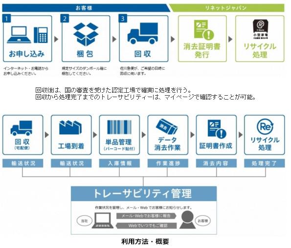 東京都で小型家電回収のモデル事業 事業者のパソコンなどを宅急便で無料回収