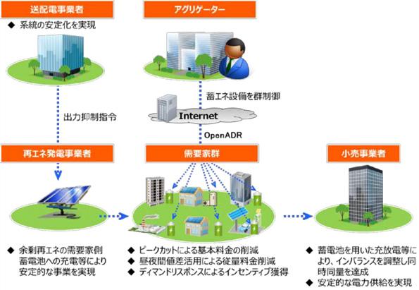 散在する電源を統合制御 50MW級の「バーチャルパワープラント」構築事業