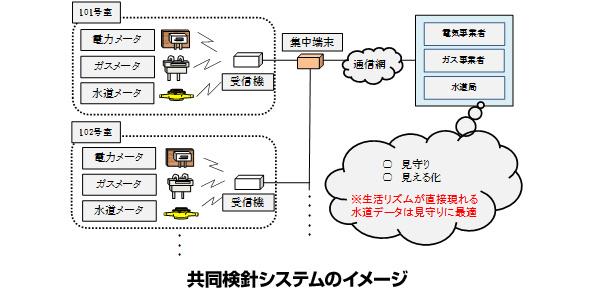 東京オリンピック終了後、選手村跡地で水道・電力・ガスの共同検針システム実証へ
