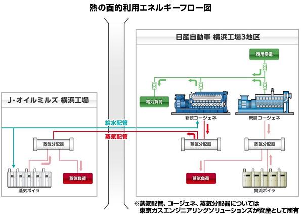 日産、J‐オイルミルズへ電気・熱を供給 コジェネレーションシステムの廃熱を活用