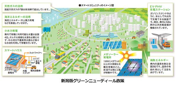 新潟県、家庭向け地中熱利用設備に補助金 冷暖房・融雪・給湯設備が対象