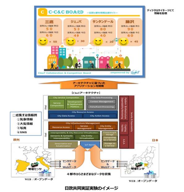 IoTとクラウドが実現するスマートシティ 三鷹市などで欧州の都市と通信する実験