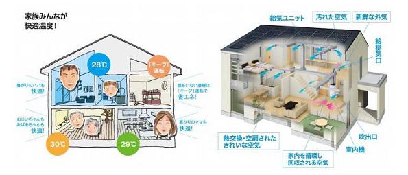 ニッチすぎる?!「全館空調システムを導入した戸建住宅向け」電気料金プラン