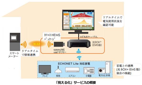 中部電力、リアルタイムな電気使用量の「見える化」サービス提供スタート