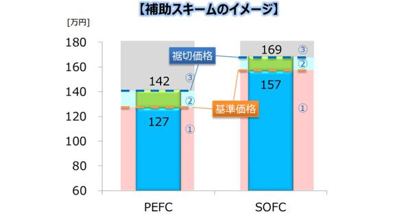 2016年度の家庭用燃料電池(エネファーム)の補助金、内容が発表
