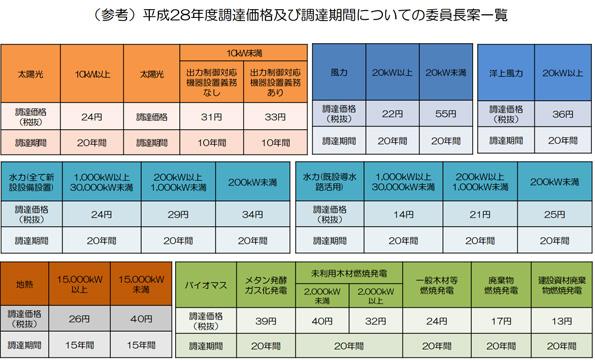 2016年度のFIT買取価格、委員長案公表 10kW以上太陽光発電は24円(税抜)