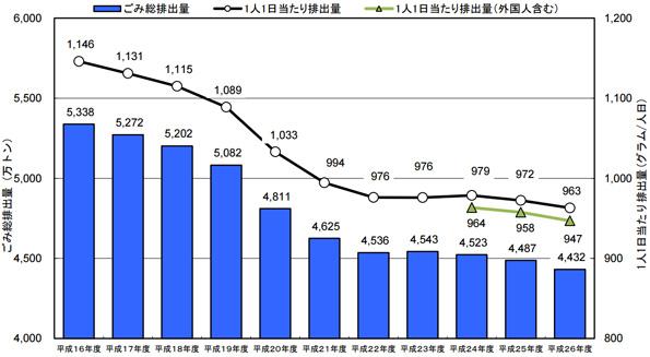 2014年度の廃棄物処理状況の調査結果公表 最終処分場の数、減りつづける
