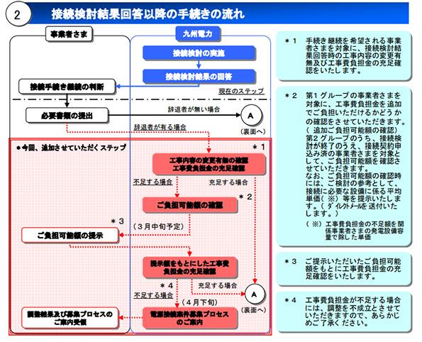 再エネ接続で上位系統工事の費用が不足した場合は? 九州電力が対応を発表